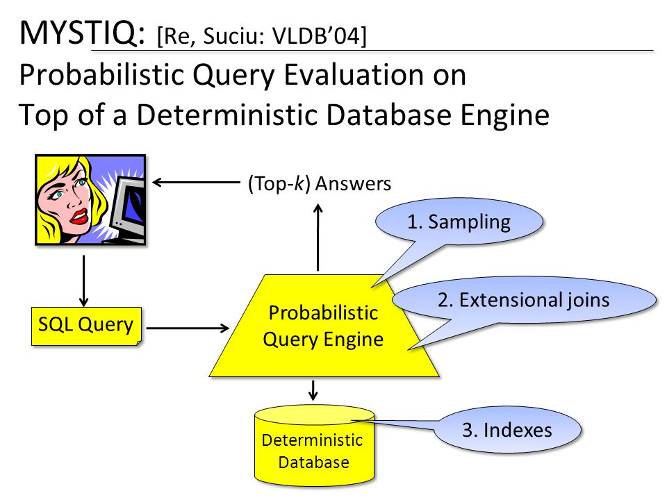 MYSTIQ: [Re, Suciu: VLDB04] Probabilistic Query Evaluation on Top of a Deterministic Database Engine Deterministic Database Deterministic Database SQL