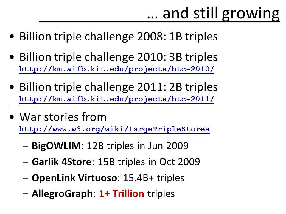 … and still growing Billion triple challenge 2008: 1B triples Billion triple challenge 2010: 3B triples http://km.aifb.kit.edu/projects/btc-2010/ http://km.aifb.kit.edu/projects/btc-2010/ Billion triple challenge 2011: 2B triples http://km.aifb.kit.edu/projects/btc-2011/ http://km.aifb.kit.edu/projects/btc-2011/   War stories from http://www.w3.org/wiki/LargeTripleStores http://www.w3.org/wiki/LargeTripleStores –BigOWLIM: 12B triples in Jun 2009 –Garlik 4Store: 15B triples in Oct 2009 –OpenLink Virtuoso: 15.4B+ triples –AllegroGraph: 1+ Trillion triples