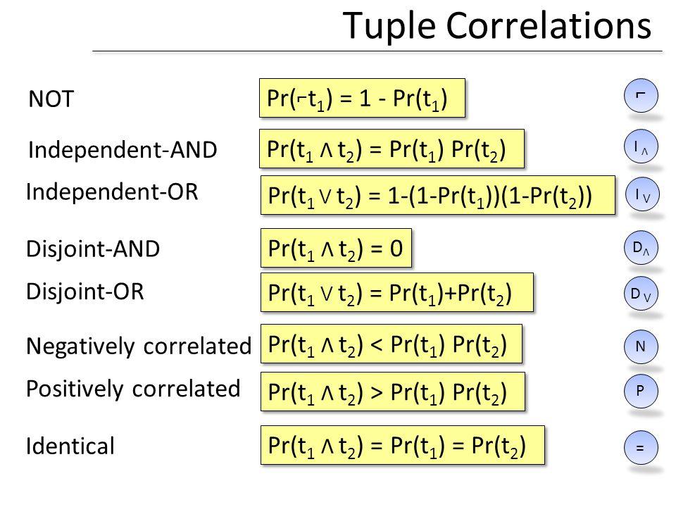 Tuple Correlations Pr(t 1 Λ t 2 ) = 0 Pr(t 1 Λ t 2 ) < Pr(t 1 ) Pr(t 2 ) Negatively correlated Pr(t 1 Λ t 2 ) > Pr(t 1 ) Pr(t 2 ) Positively correlated Pr(t 1 Λ t 2 ) = Pr(t 1 ) = Pr(t 2 ) Identical = N P DΛDΛ Disjoint-AND Pr(t 1 Λ t 2 ) = Pr(t 1 ) Pr(t 2 ) Independent-AND I ΛI Λ Independent-OR Pr(t 1 V t 2 ) = 1-(1-Pr(t 1 ))(1-Pr(t 2 )) Disjoint-OR Pr(t 1 V t 2 ) = Pr(t 1 )+Pr(t 2 ) I VI V D V Pr( t 1 ) = 1 - Pr(t 1 ) NOT