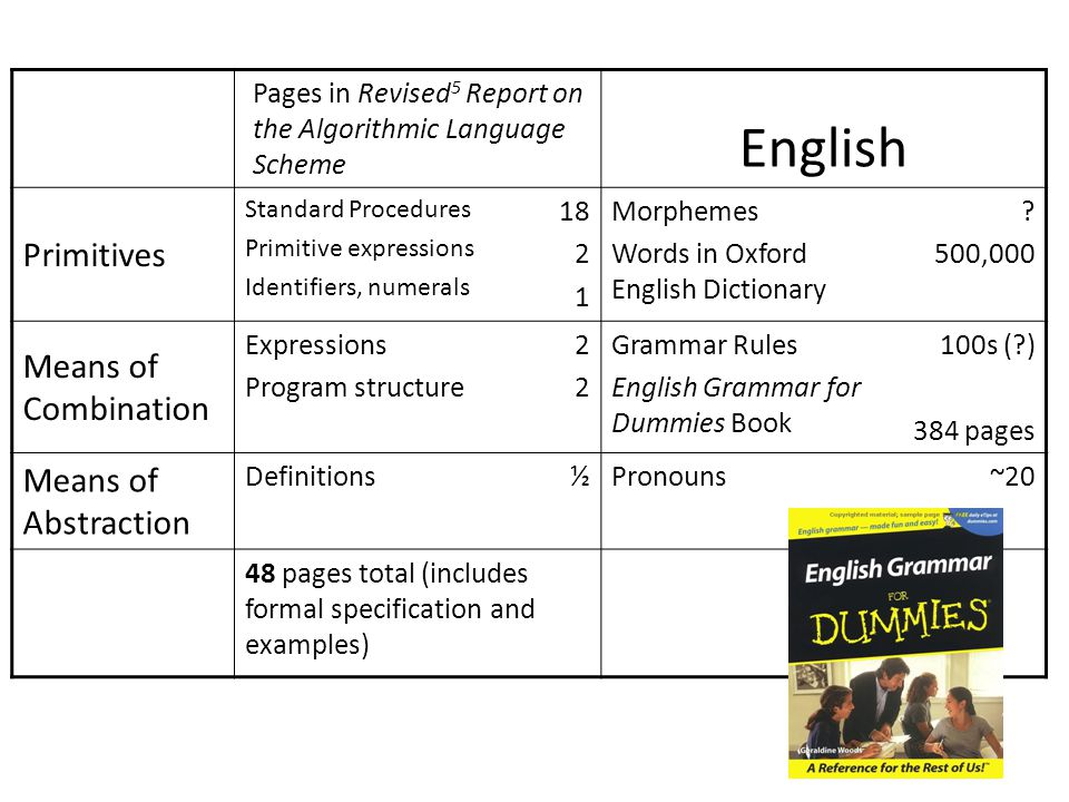 Pages in Revised 5 Report on the Algorithmic Language Scheme English Primitives Standard Procedures Primitive expressions Identifiers, numerals Morphemes Words in Oxford English Dictionary .