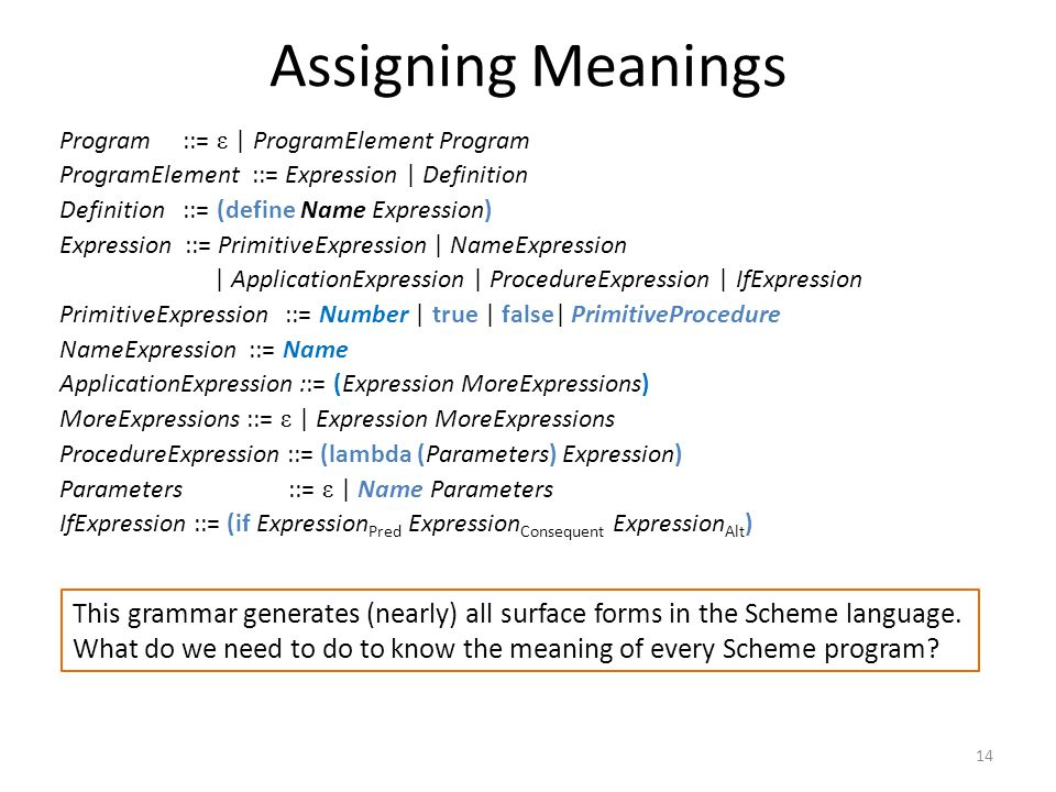 Assigning Meanings Program ::= ε | ProgramElement Program ProgramElement ::= Expression | Definition Definition ::= (define Name Expression) Expression ::= PrimitiveExpression | NameExpression | ApplicationExpression | ProcedureExpression | IfExpression PrimitiveExpression ::= Number | true | false| PrimitiveProcedure NameExpression ::= Name ApplicationExpression ::= (Expression MoreExpressions) MoreExpressions ::= ε | Expression MoreExpressions ProcedureExpression ::= (lambda (Parameters) Expression) Parameters ::= ε | Name Parameters IfExpression ::= (if Expression Pred Expression Consequent Expression Alt ) 14 This grammar generates (nearly) all surface forms in the Scheme language.