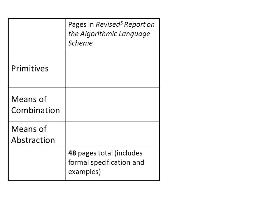 Pages in Revised 5 Report on the Algorithmic Language Scheme Primitives Means of Combination Means of Abstraction 48 pages total (includes formal spec