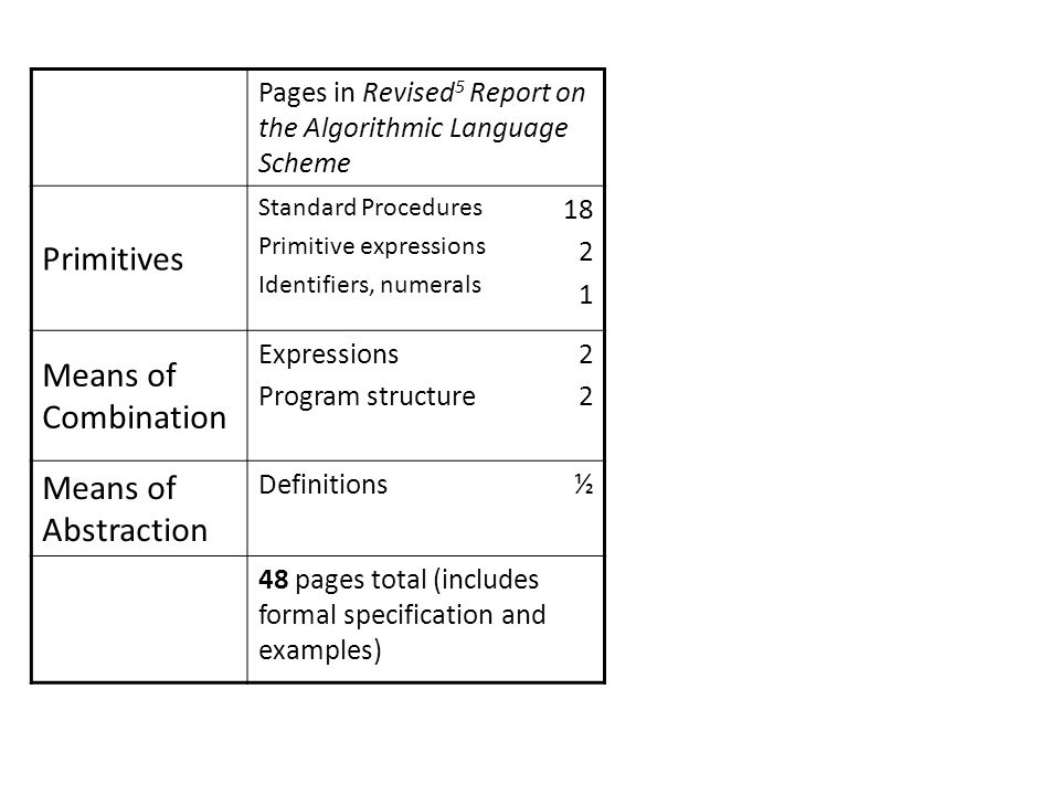 Pages in Revised 5 Report on the Algorithmic Language Scheme Primitives Standard Procedures Primitive expressions Identifiers, numerals Means of Combination Expressions Program structure 2222 Means of Abstraction Definitions½ 48 pages total (includes formal specification and examples)