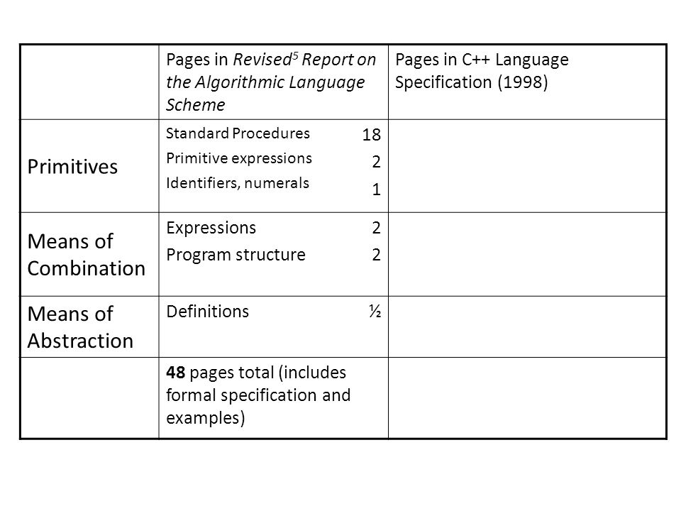 Pages in Revised 5 Report on the Algorithmic Language Scheme Pages in C++ Language Specification (1998) Primitives Standard Procedures Primitive expressions Identifiers, numerals Means of Combination Expressions Program structure 2222 Means of Abstraction Definitions½ 48 pages total (includes formal specification and examples)