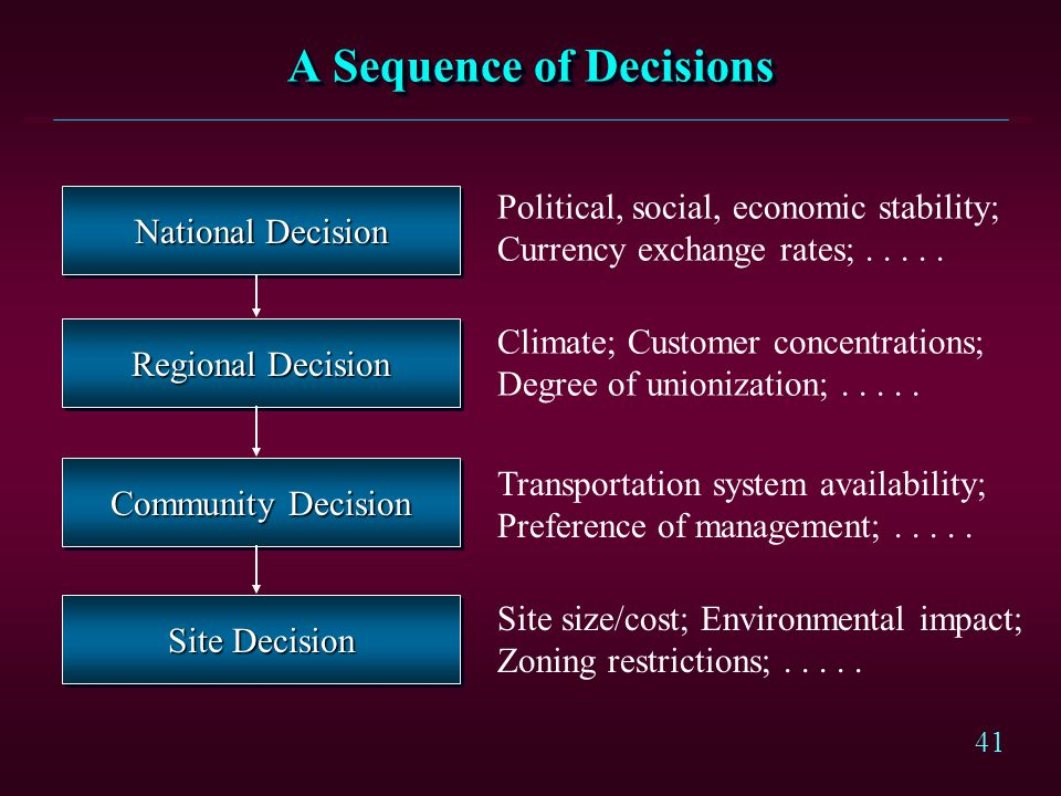 41 A Sequence of Decisions National Decision Regional Decision Community Decision Site Decision Political, social, economic stability; Currency exchan