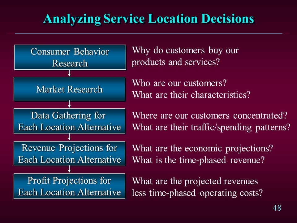 48 Analyzing Service Location Decisions Consumer Behavior Research Research Market Research Data Gathering for Each Location Alternative Data Gatherin