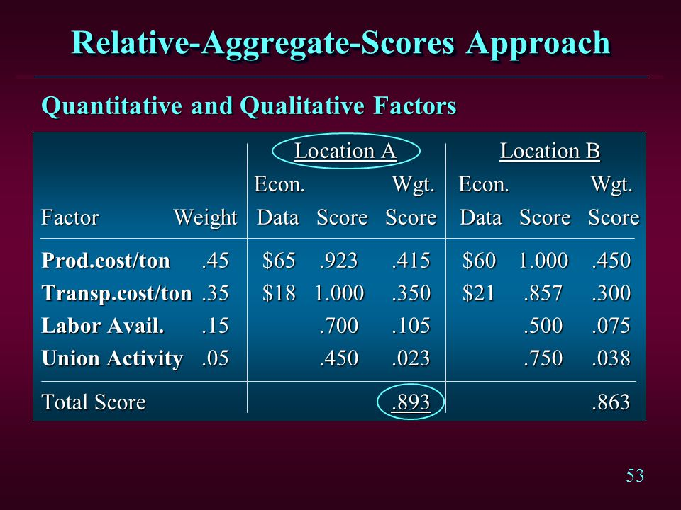 53 Relative-Aggregate-Scores Approach Quantitative and Qualitative Factors Location A Location B Location A Location B Econ. Wgt. Econ. Wgt. Econ. Wgt