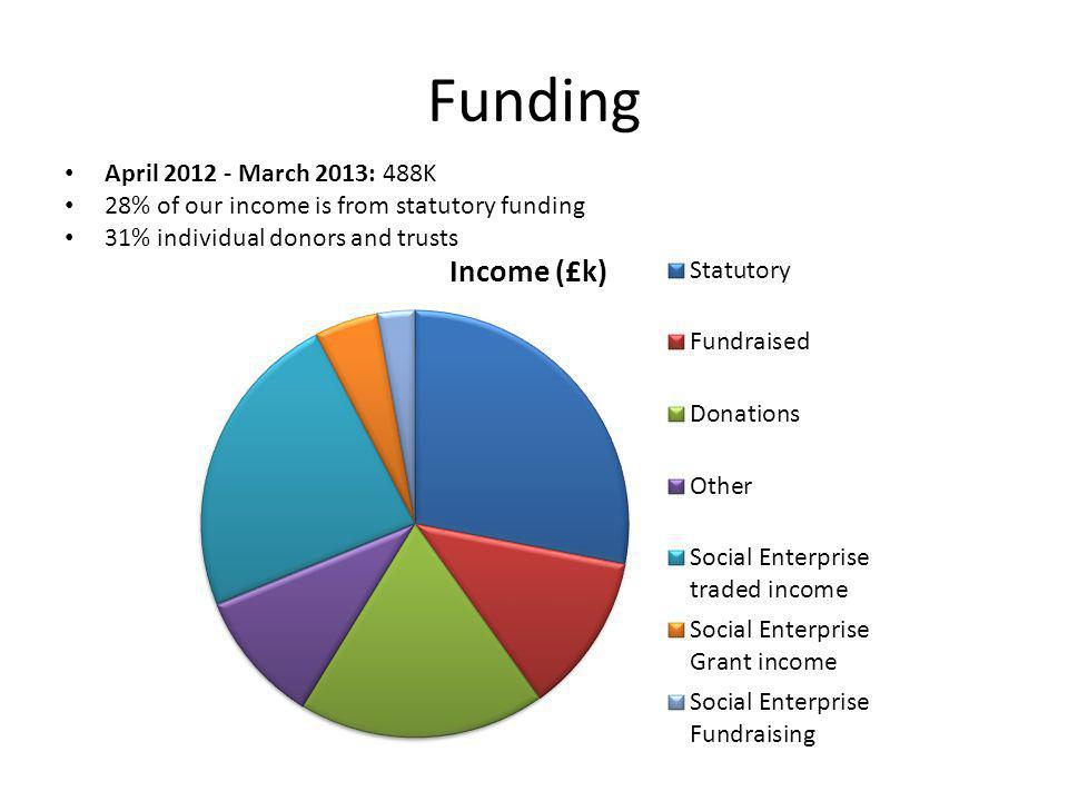Funding April 2012 - March 2013: 488K 28% of our income is from statutory funding 31% individual donors and trusts
