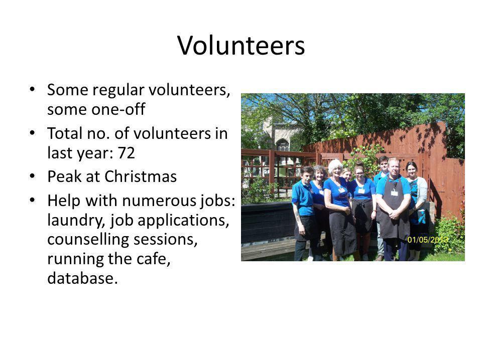 Volunteers Some regular volunteers, some one-off Total no. of volunteers in last year: 72 Peak at Christmas Help with numerous jobs: laundry, job appl