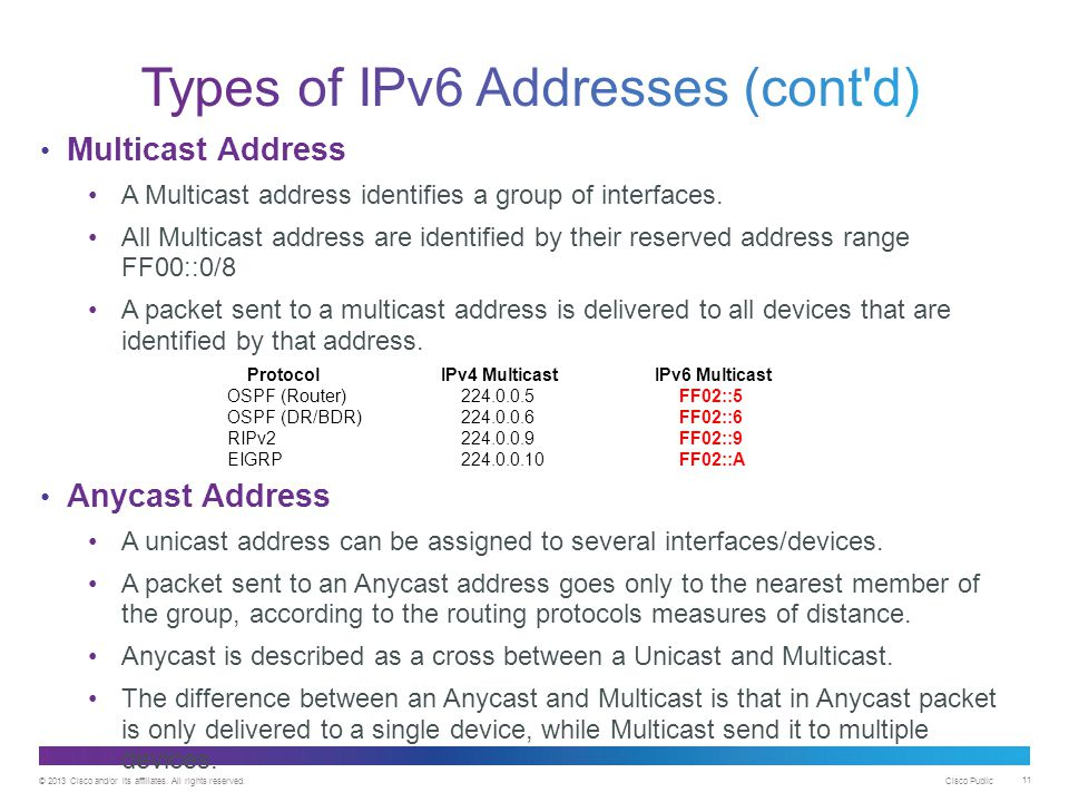 © 2013 Cisco and/or its affiliates. All rights reserved. Cisco Public 11 Multicast Address A Multicast address identifies a group of interfaces. All M