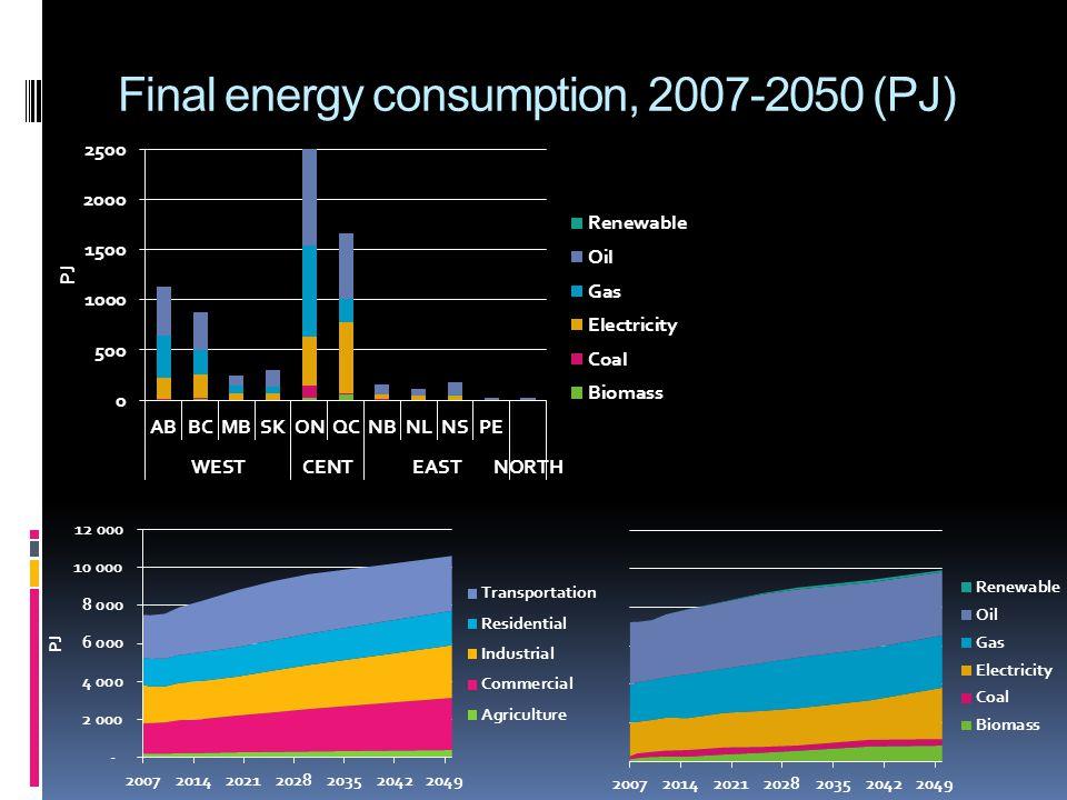 Final energy consumption, 2007-2050 (PJ)