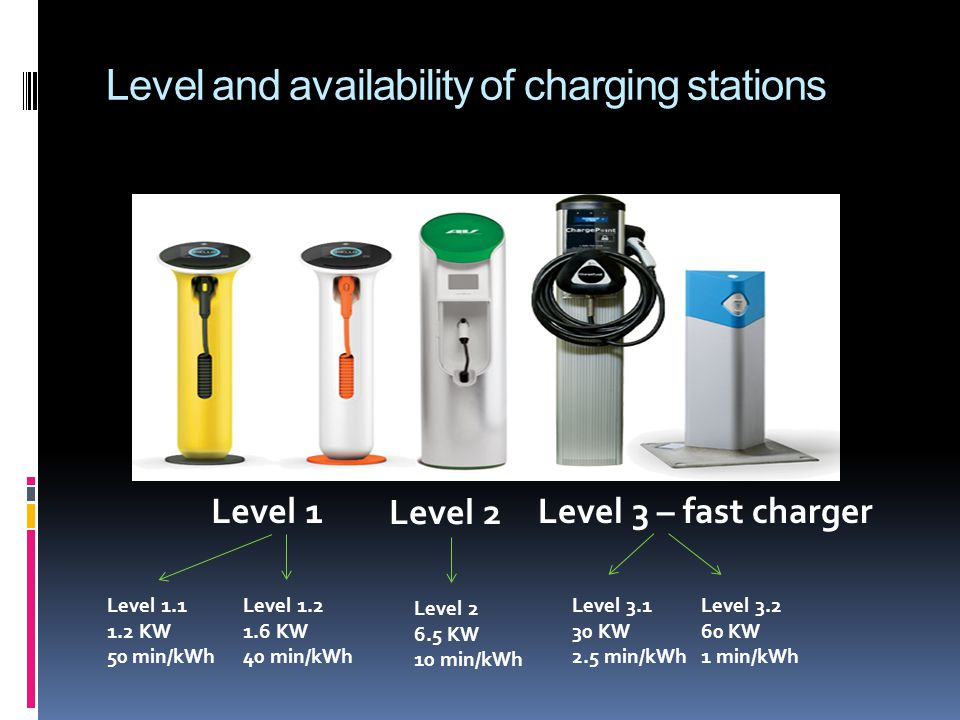 Level and availability of charging stations Level 1 Level 2 Level 3 – fast charger Level 1.1 1.2 KW 50 min/kWh Level 1.2 1.6 KW 40 min/kWh Level 2 6.5