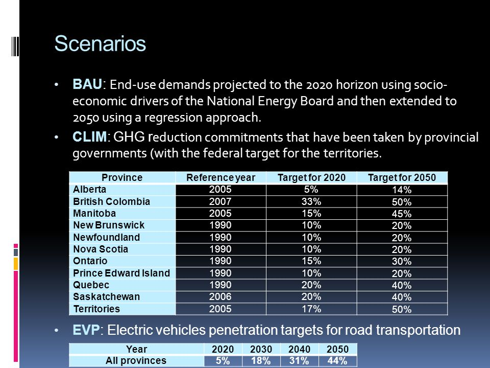 Scenarios BAU: End-use demands projected to the 2020 horizon using socio- economic drivers of the National Energy Board and then extended to 2050 using a regression approach.