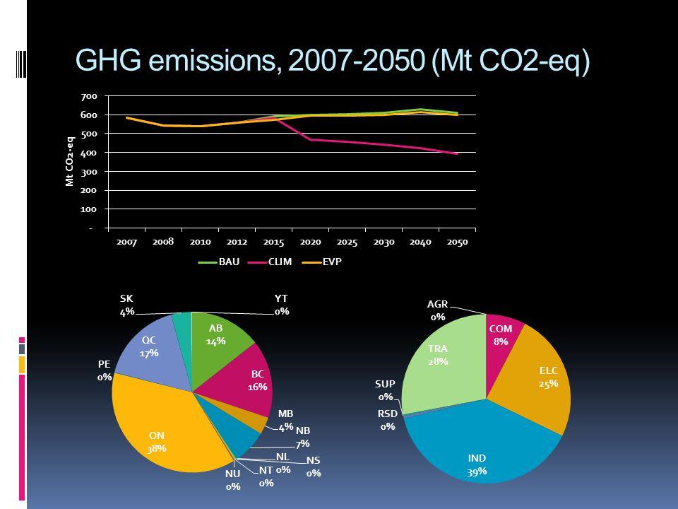 GHG emissions, 2007-2050 (Mt CO2-eq)