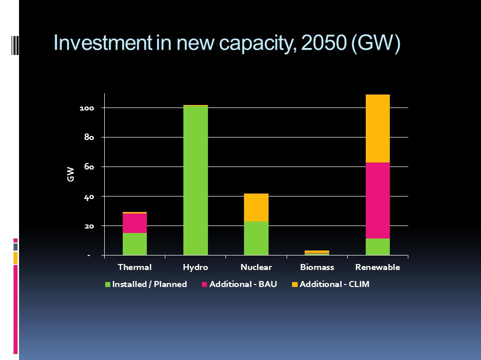 Investment in new capacity, 2050 (GW)