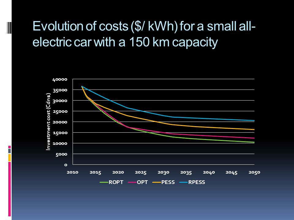Evolution of costs ($/ kWh) for a small all- electric car with a 150 km capacity