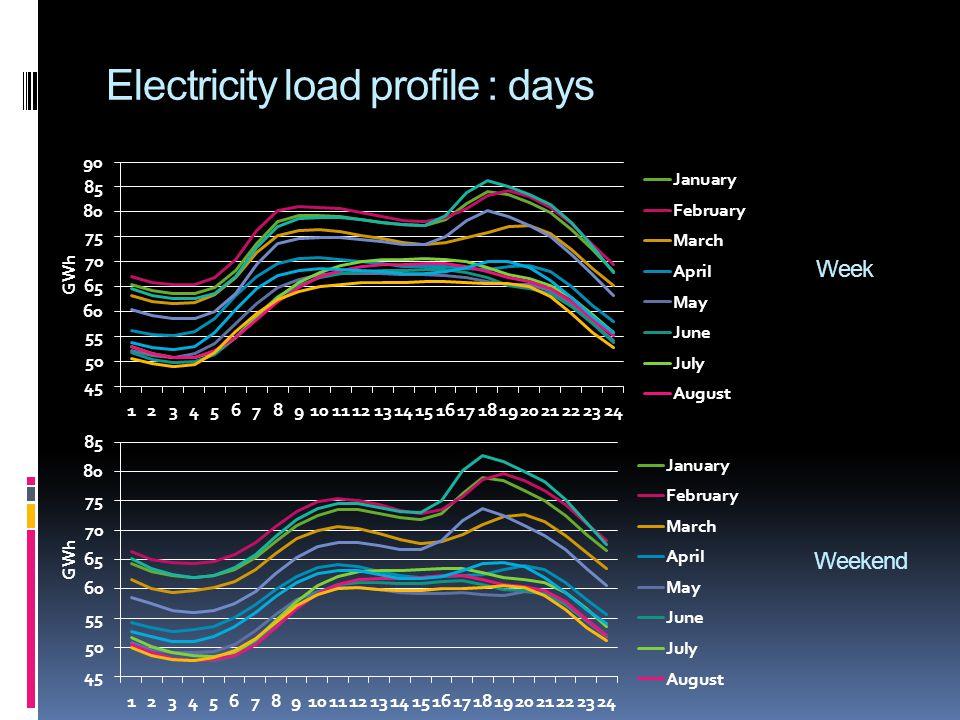 Electricity load profile : days Week Weekend