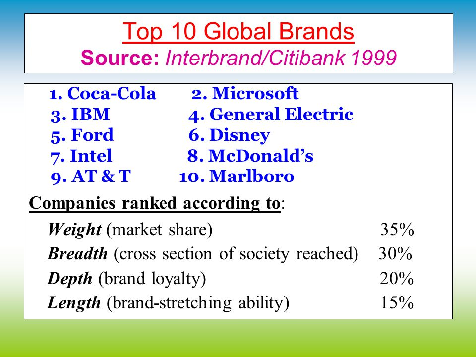 Starting up C. The worlds top ten brands: Which do you think is number one? Rank the others in order. Marlboro AT & T Ford General Electric Intel IBM