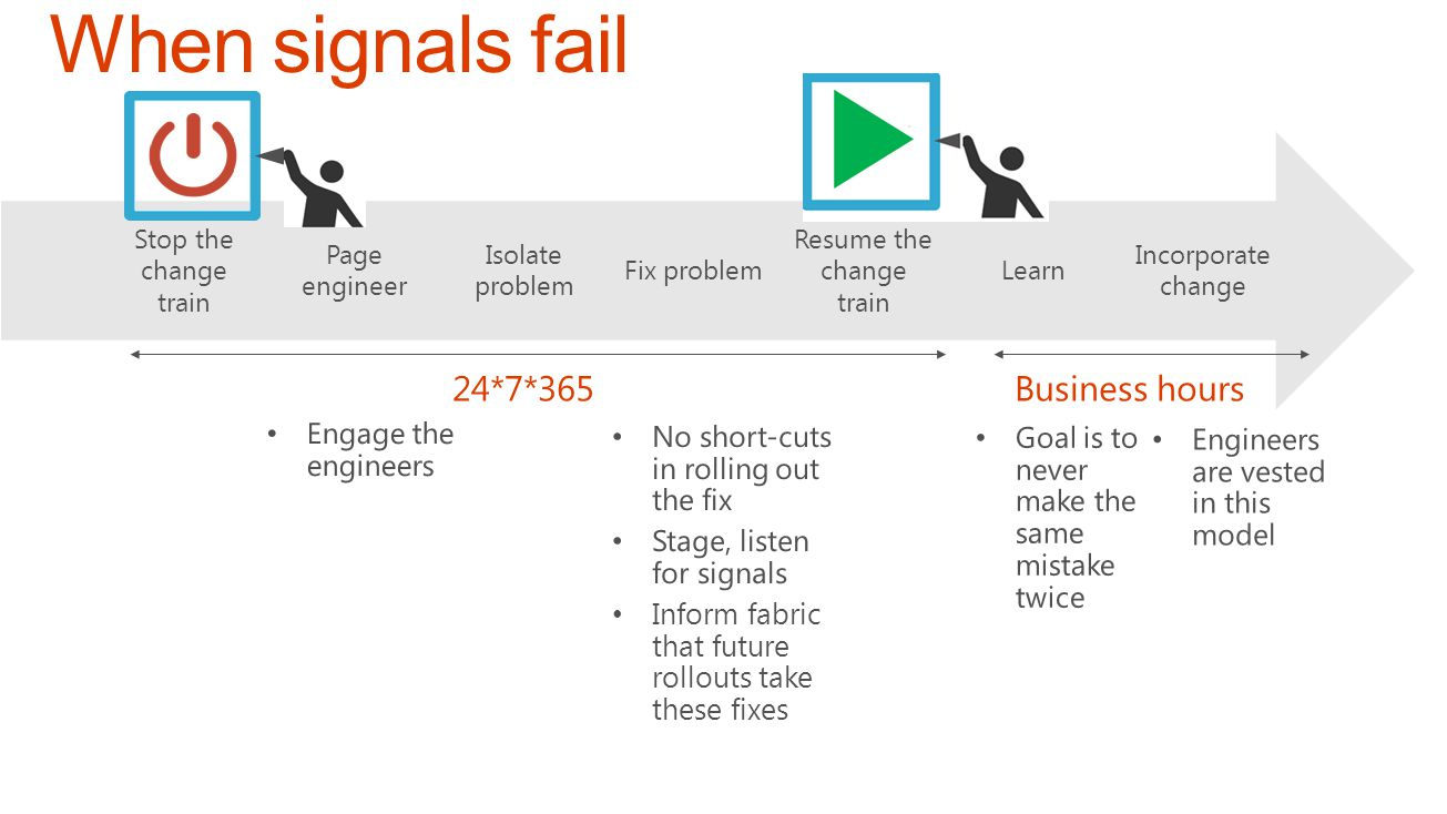 Incorporate change Learn Resume the change train Fix problem Isolate problem Page engineer Stop the change train 24*7*365