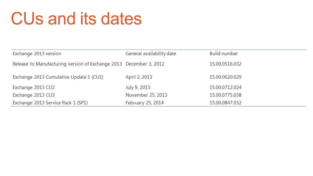 Exchange 2013 versionGeneral availability dateBuild number Release to Manufacturing version of Exchange 2013December 3, 201215.00.0516.032 Exchange 2013 Cumulative Update 1 (CU1)April 2, 201315.00.0620.029 Exchange 2013 CU2July 9, 201315.00.0712.024 Exchange 2013 CU3November 25, 201315.00.0775.038 Exchange 2013 Service Pack 1 (SP1)February 25, 201415.00.0847.032