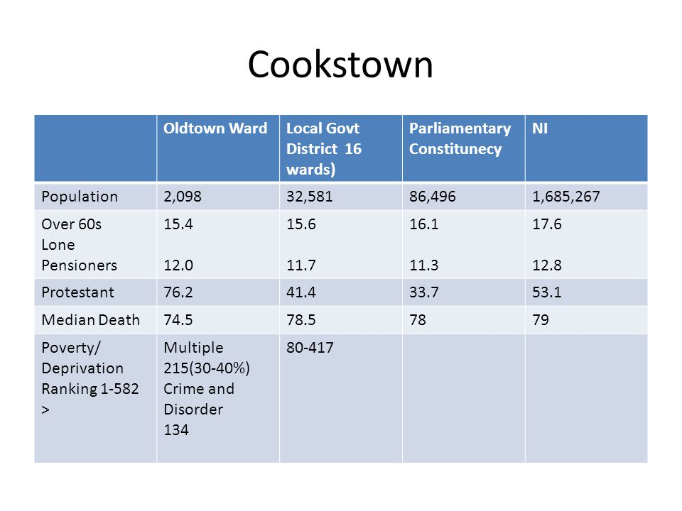 Cookstown Oldtown WardLocal Govt District 16 wards) Parliamentary Constitunecy NI Population2,09832,58186,4961,685,267 Over 60s Lone Pensioners 15.4 12.0 15.6 11.7 16.1 11.3 17.6 12.8 Protestant76.241.433.753.1 Median Death74.578.57879 Poverty/ Deprivation Ranking 1-582 > Multiple 215(30-40%) Crime and Disorder 134 80-417