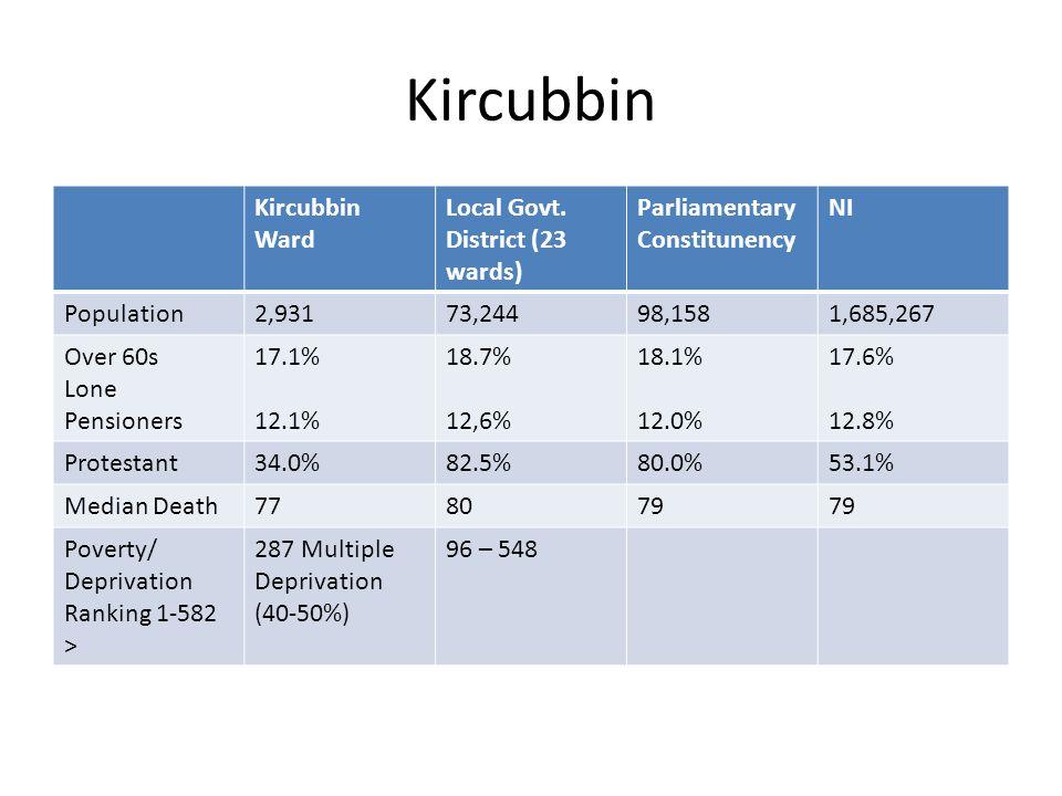 Kircubbin Kircubbin Ward Local Govt.