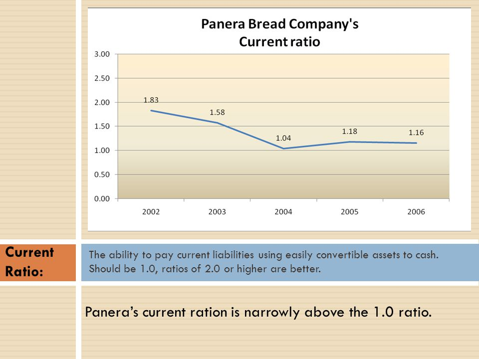 Paneras current ration is narrowly above the 1.0 ratio. The ability to pay current liabilities using easily convertible assets to cash. Should be 1.0,