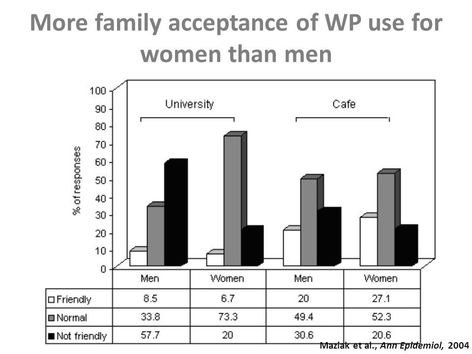 More family acceptance of WP use for women than men Maziak et al., Ann Epidemiol, 2004