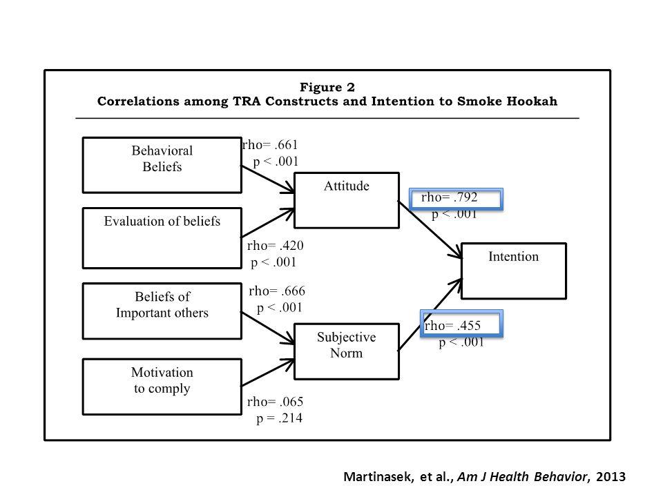 Martinasek, et al., Am J Health Behavior, 2013