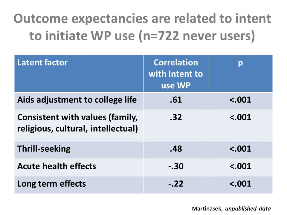 Outcome expectancies are related to intent to initiate WP use (n=722 never users) Latent factorCorrelation with intent to use WP p Aids adjustment to college life.61<.001 Consistent with values (family, religious, cultural, intellectual).32<.001 Thrill-seeking.48<.001 Acute health effects-.30<.001 Long term effects-.22<.001 Martinasek, unpublished data