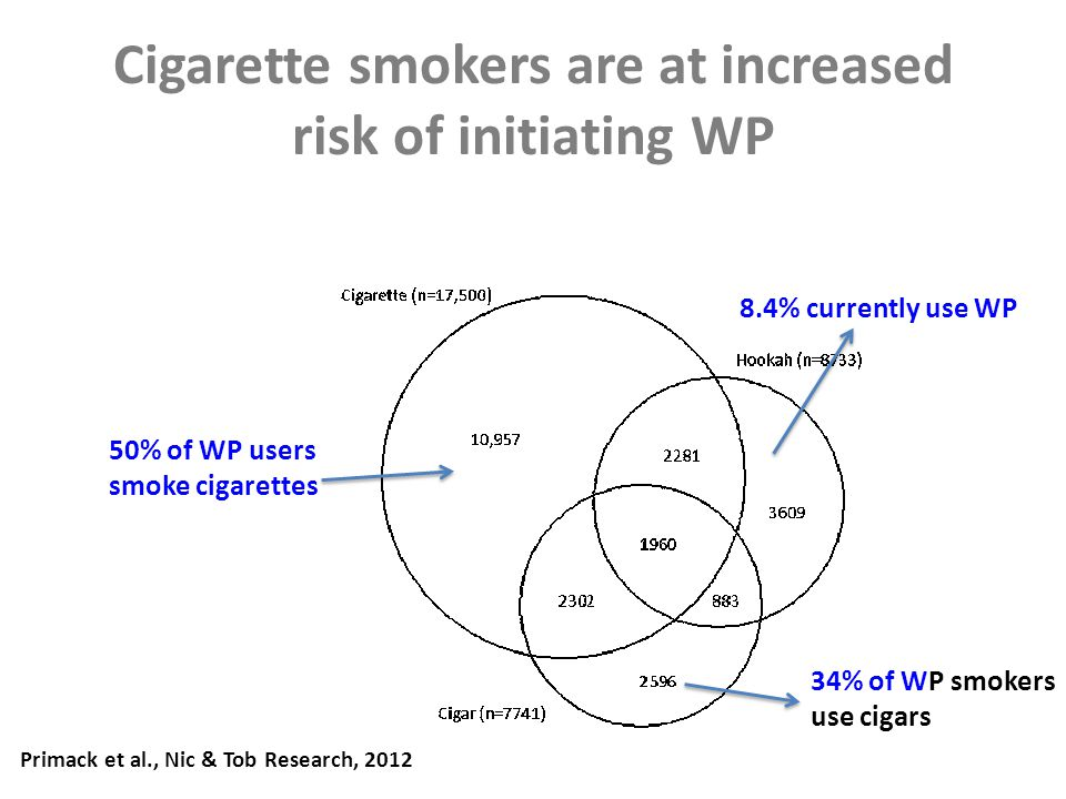 Cigarette smokers are at increased risk of initiating WP 8.4% currently use WP 34% of WP smokers use cigars 50% of WP users smoke cigarettes Primack et al., Nic & Tob Research, 2012