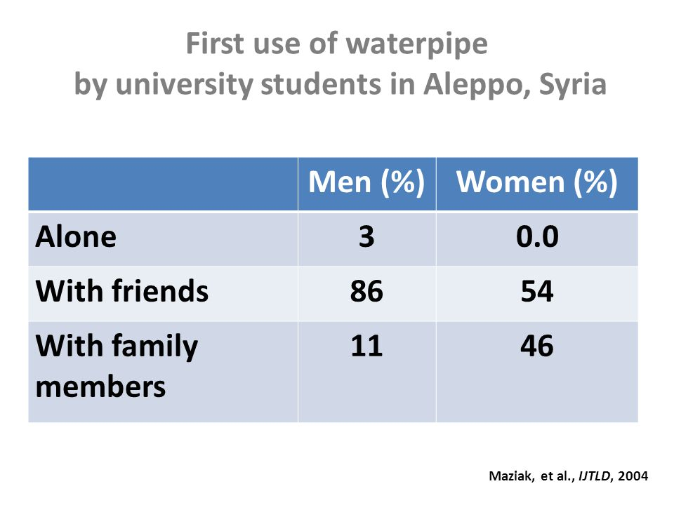 First use of waterpipe by university students in Aleppo, Syria Men (%)Women (%) Alone30.0 With friends8654 With family members 1146 Maziak, et al., IJTLD, 2004