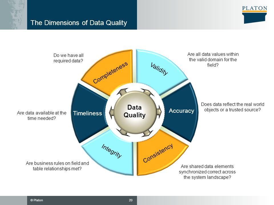 © Platon The Dimensions of Data Quality Validity Accuracy Consistency Integrity Data Quality Timeliness Completeness Does data reflect the real world