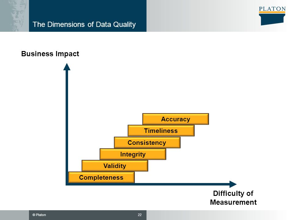 © Platon22 The Dimensions of Data Quality Business Impact Difficulty of Measurement Completeness Validity Integrity Timeliness Consistency Accuracy