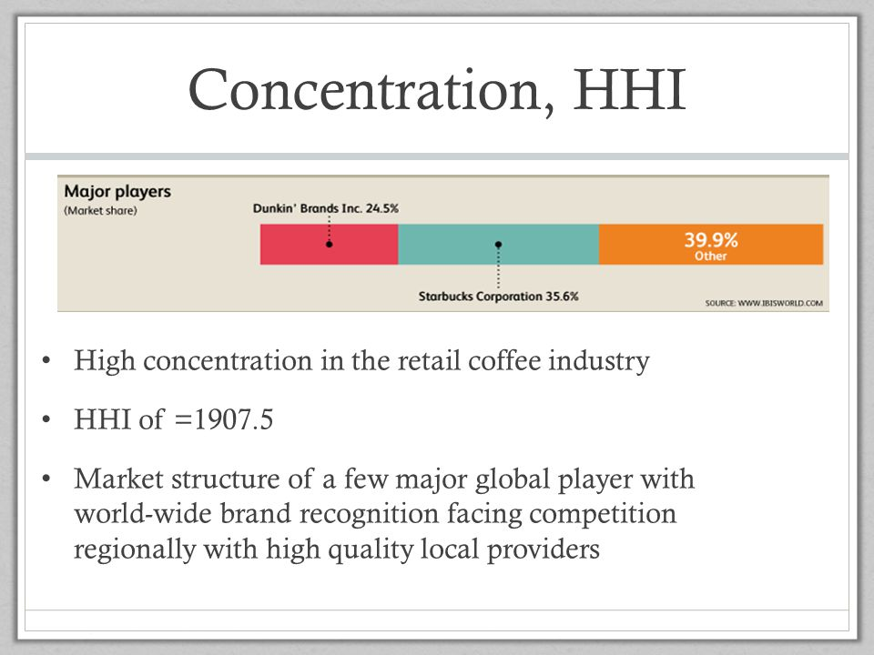 Concentration, HHI High concentration in the retail coffee industry HHI of =1907.5 Market structure of a few major global player with world-wide brand
