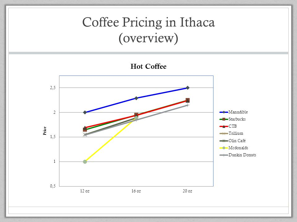 Coffee Pricing in Ithaca (overview)
