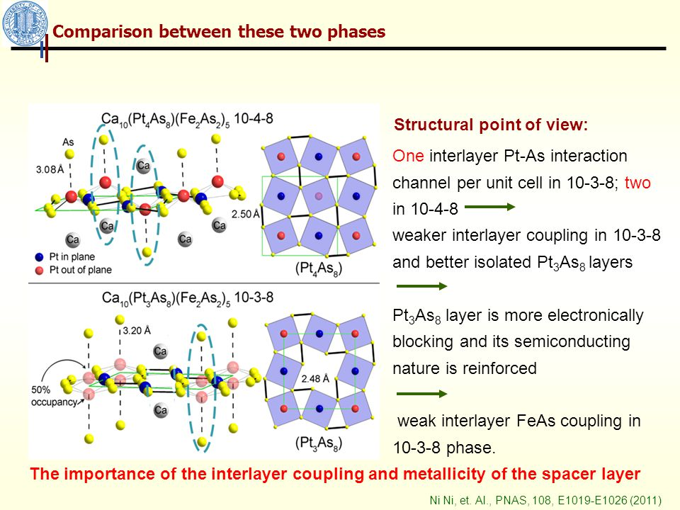 One interlayer Pt-As interaction channel per unit cell in 10-3-8; two in 10-4-8 weaker interlayer coupling in 10-3-8 and better isolated Pt 3 As 8 layers Pt 3 As 8 layer is more electronically blocking and its semiconducting nature is reinforced weak interlayer FeAs coupling in 10-3-8 phase.