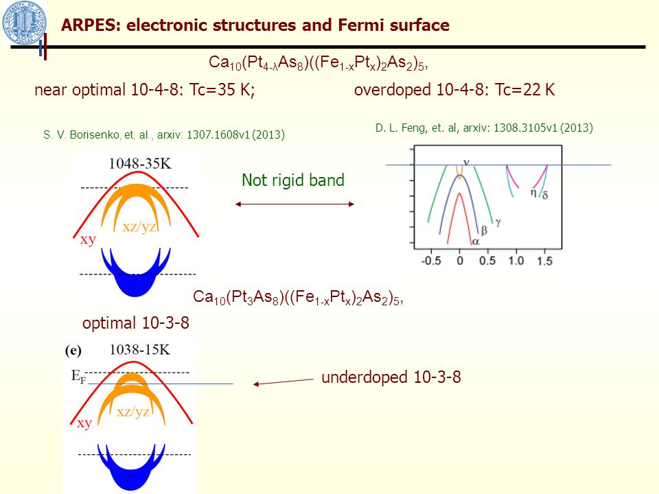 ARPES: electronic structures and Fermi surface near optimal 10-4-8: Tc=35 K; overdoped 10-4-8: Tc=22 K S.