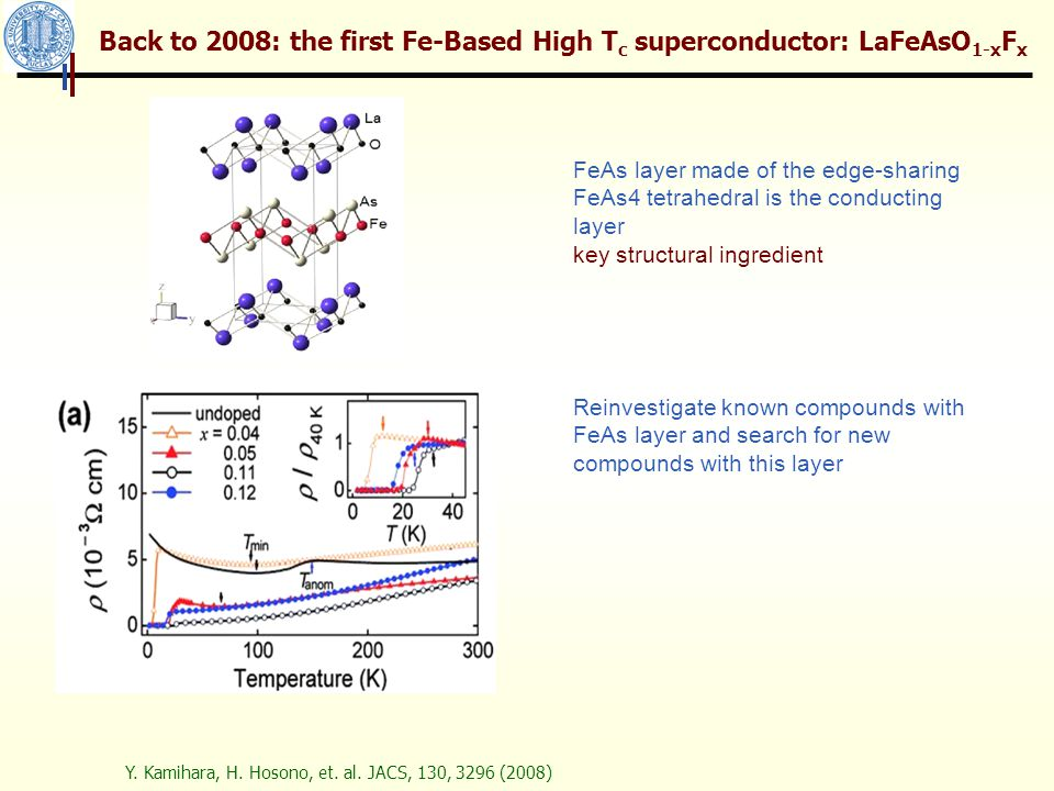History after 2008: Fe based superconductor families RE 3+ O 2- FeAs (RE: La-Ce) 2000 2008 AE 2+ F 1- FeAs (AE=Ca, Sr, Ba) AE 2+ Fe 2 As 2 (AE: Ba, Sr) 1980 2008 CaFe 2 As 2 Li 1+ FeAs 1968 2008 NaFeAs KFe 2 As 2 1981 2008 AFe 2 As 2 (A: Na, Rb, Cs) (Sr n+1 Sc n O 3n-1 )(Fe 2 As 2 ) Ca 10 (Pt n As 8 )(Fe 2 As 2 ) 5 (n=3,4) 2011 (new structure type) 2011 Pd version Fe 1.01 Se 1933 2008 K x Fe 2-y Se 2 2010 (KCo 2 Se 2 known in 1989) 2010 compound identified SC discovered derivatives after 2008 Li x (NH 2 ) y (NH 3 ) 1-y, intercalation 2009 ((Sr n+1 TM n O 3n-1 )(Cu 2 S 2 ) know in 1999 ) many FeSe, LiFeAs, BaFe 2 As 2, KFe 2 As 2 were all identified well before the Cuprate were found superconducting, but pnictides superconductivity were uncovered recently.