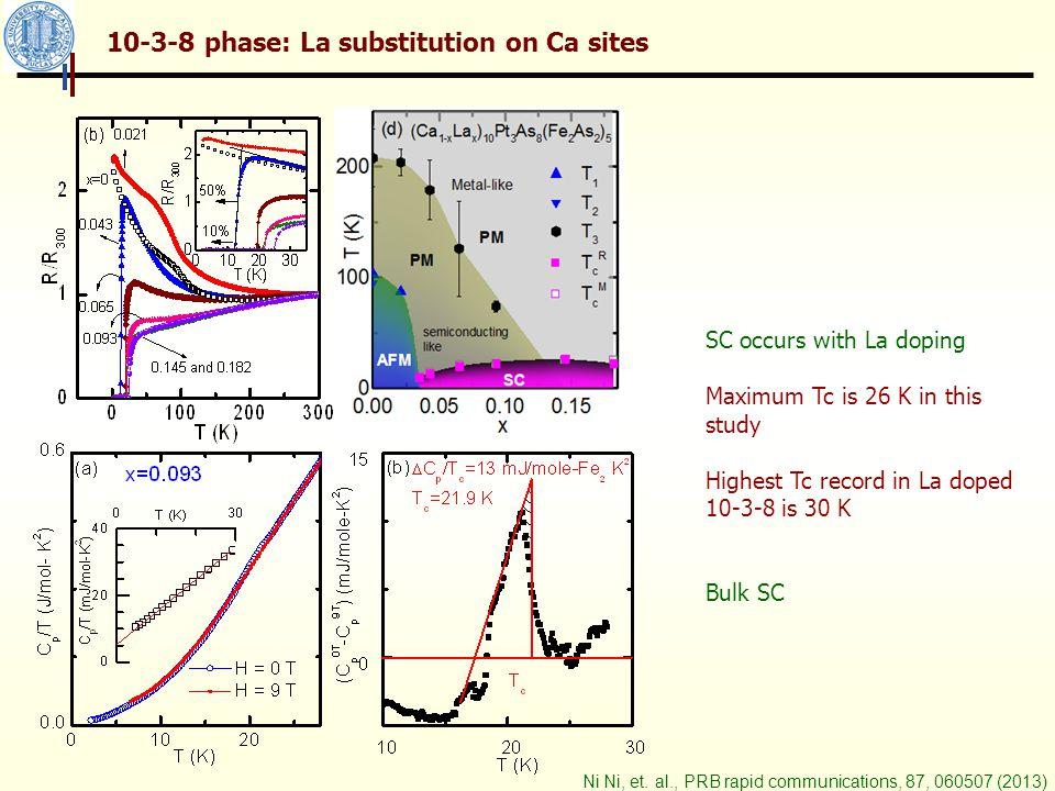 10-3-8 phase: Pt substitution on Fe sites Ni Ni, R.J.Cava et.