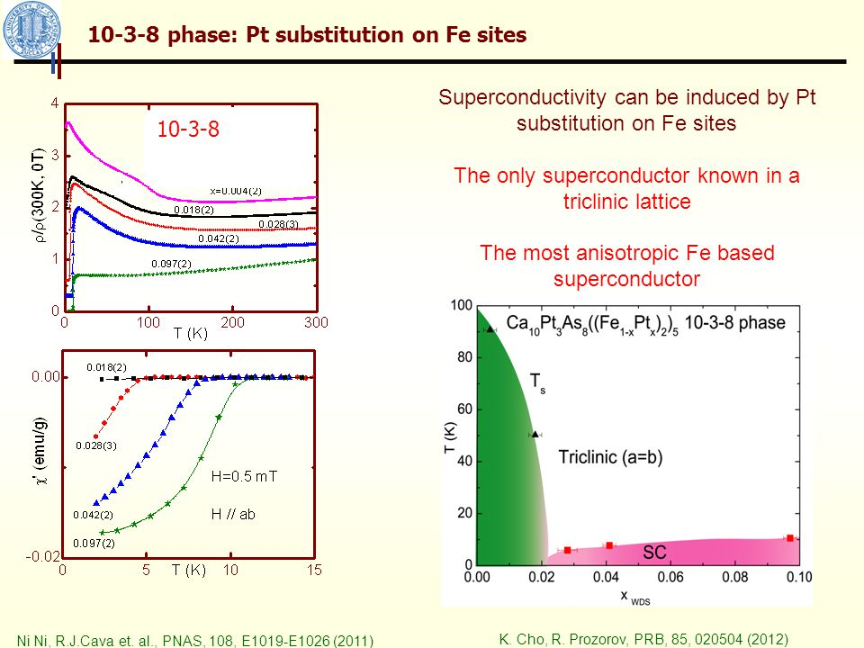 10-4-8 phase: Pt substitution on Fe sites Unlike the 10-3-8 phase, due to the difficulty in growing pure homogeneous samples, the relation between the chemical composition and the superconducting properties were not reported consistently in different groups.