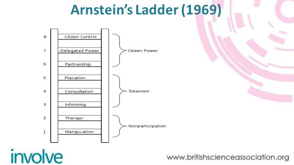 Arnsteins Ladder (1969)