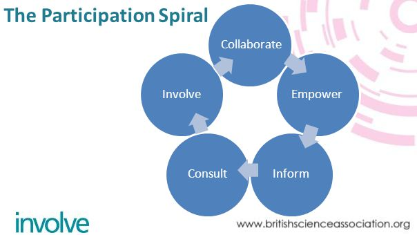 InvolveConsultCollaborateEmpowerInform The Participation Spiral