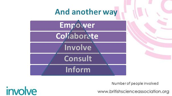 Empower And another way Collaborate Involve Consult Inform Number of people involved