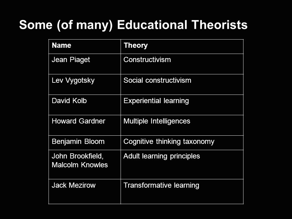 The art and science of teaching and learning >Pedagogy – children (school age) >Andragogy – adults (tertiary).