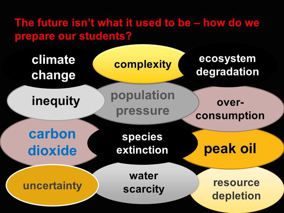 Swinburne Sustainable Education Principles and Practice