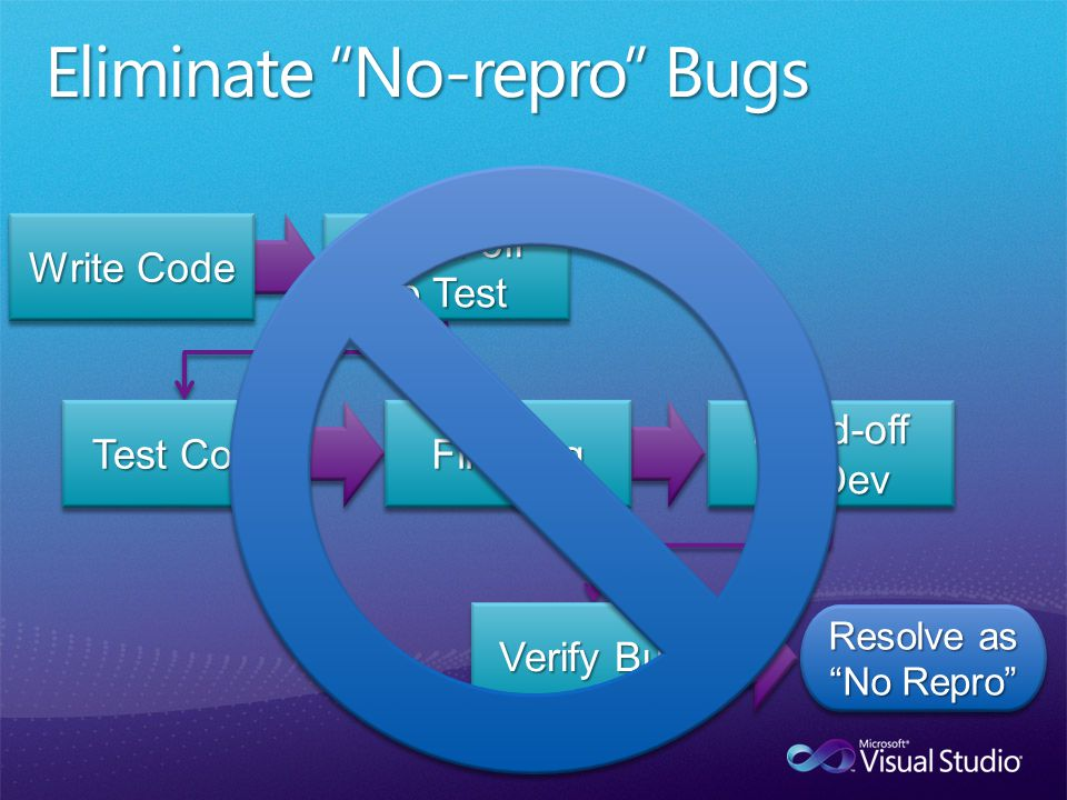File Bug Resolve as No Repro Resolve as No Repro Hand-off to Test Test Code Hand-off to Dev Verify Bug Write Code