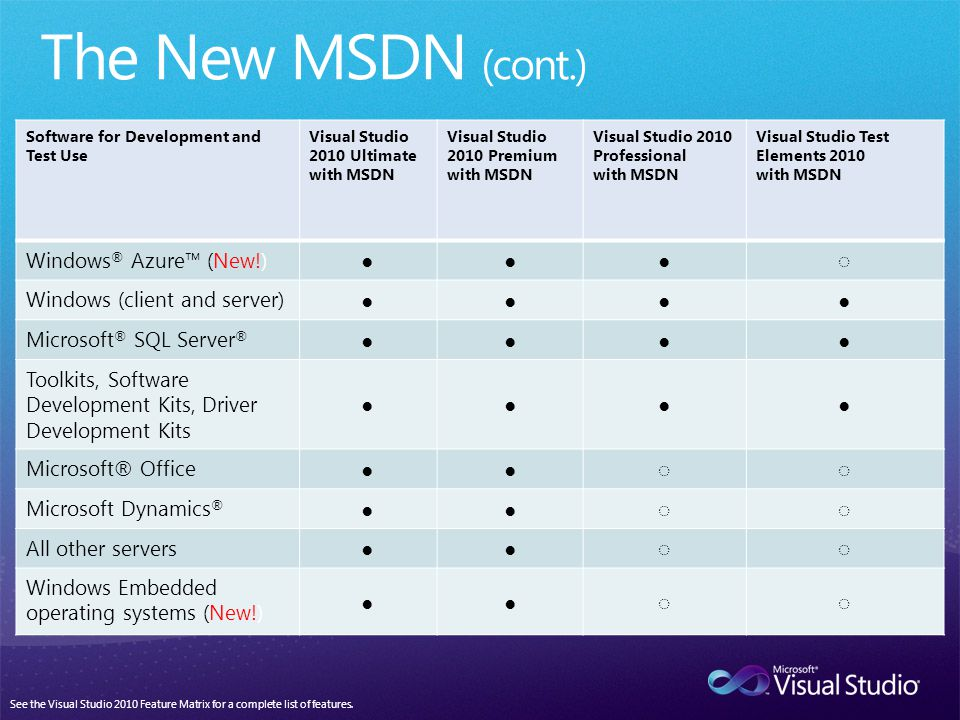 Software for Development and Test Use Visual Studio 2010 Ultimate with MSDN Visual Studio 2010 Premium with MSDN Visual Studio 2010 Professional with MSDN Visual Studio Test Elements 2010 with MSDN Windows ® Azure (New!) Windows (client and server) Microsoft ® SQL Server ® Toolkits, Software Development Kits, Driver Development Kits Microsoft® Office Microsoft Dynamics ® All other servers Windows Embedded operating systems (New!) See the Visual Studio 2010 Feature Matrix for a complete list of features.