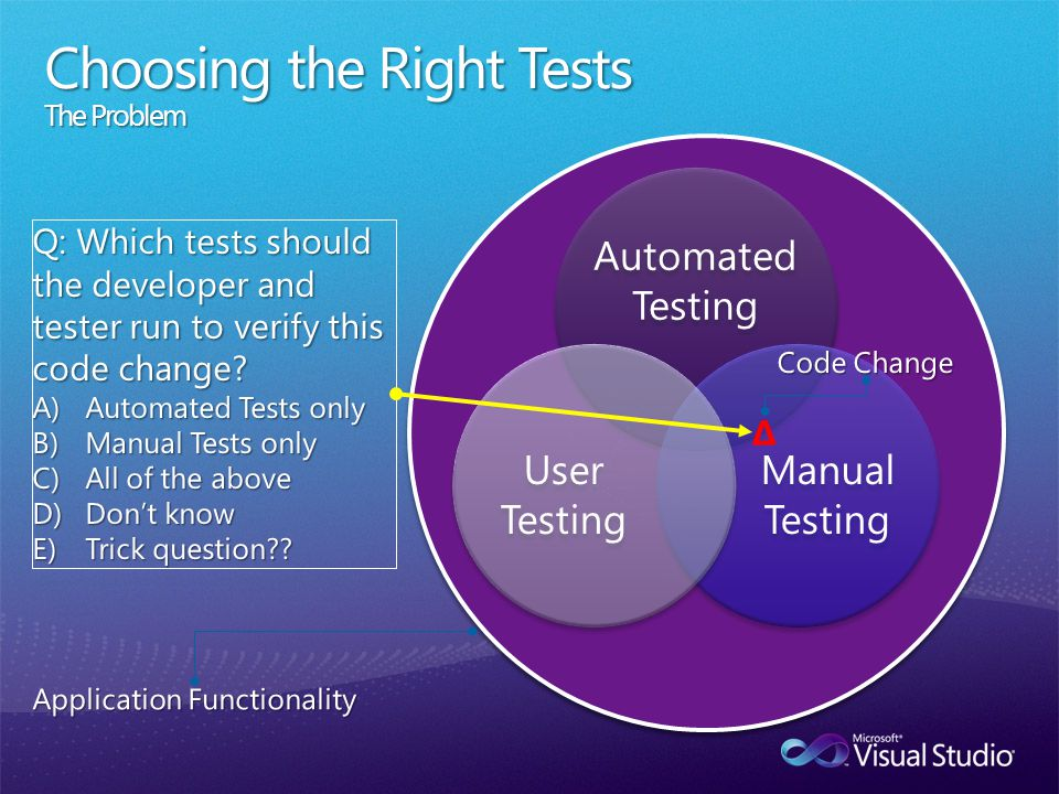 Automated Testing Manual Testing User Testing Choosing the Right Tests The Problem Δ