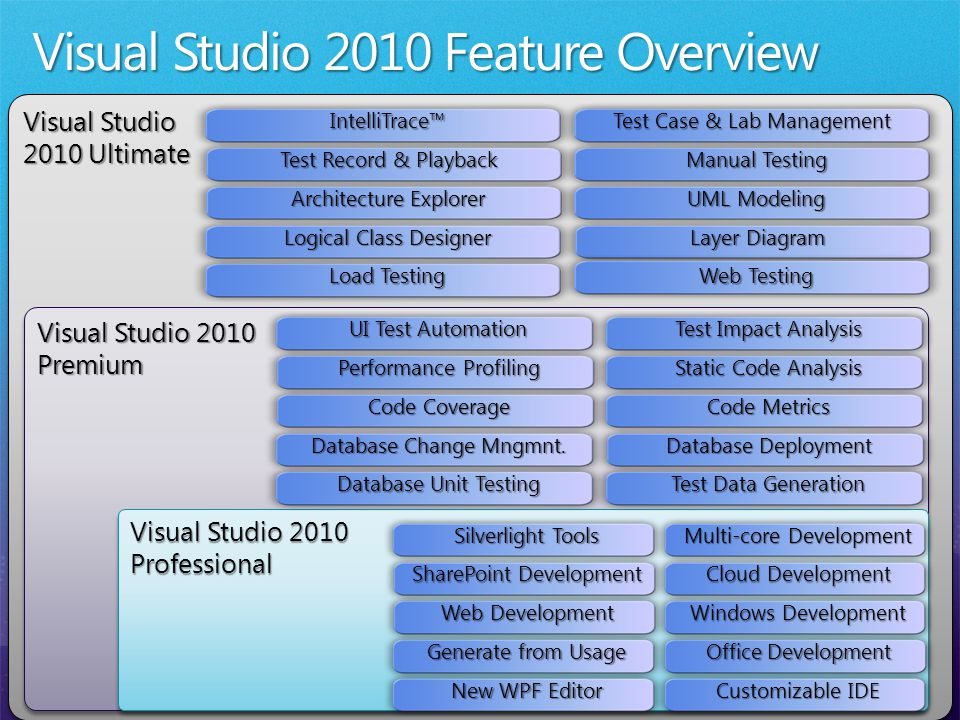 Visual Studio 2010 Ultimate Visual Studio 2010 Ultimate Visual Studio 2010 Premium Premium Professional Professional Static Code Analysis Database Deployment Code Metrics Database Unit Testing Test Data Generation Test Impact Analysis UI Test Automation Code Coverage Performance Profiling Database Change Mngmnt.